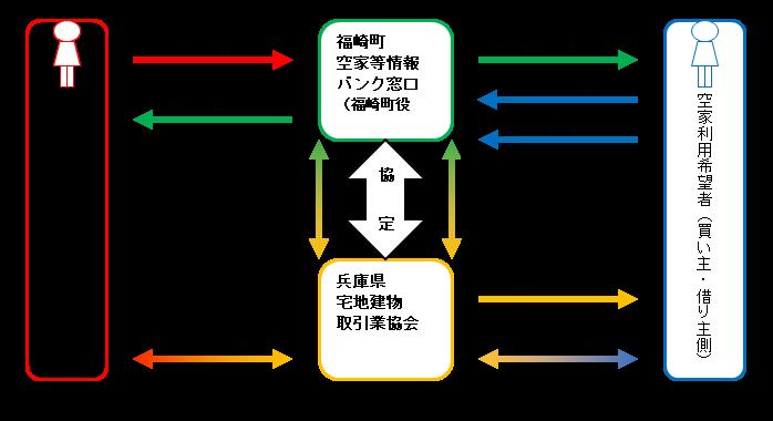 空き家等情報バンク概念図